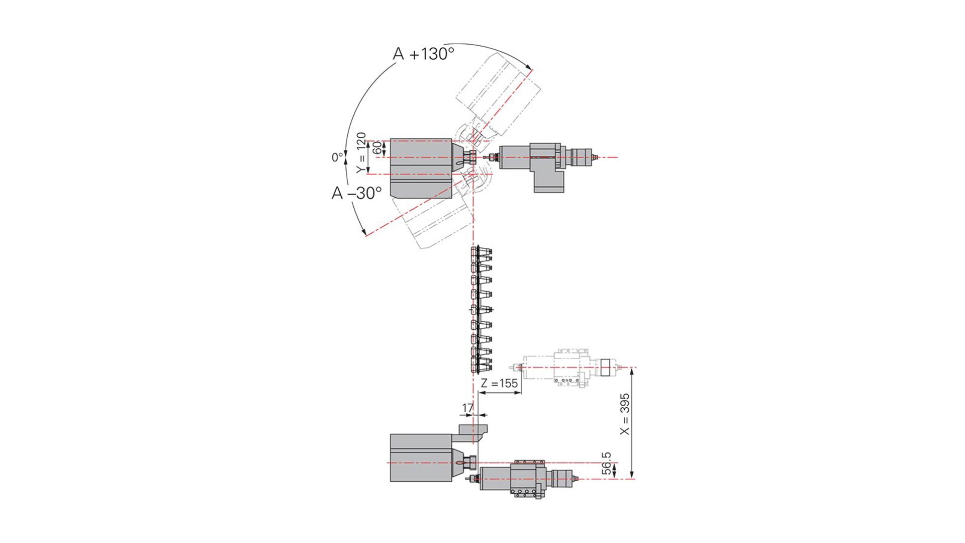 axis configuration
